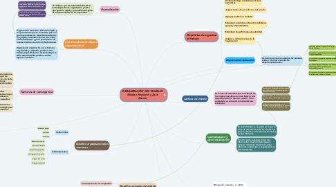 Mind Map: ORGANIZACIÓN DEL TRABAJO Nikolas Pavlovich y Zaid Garcia