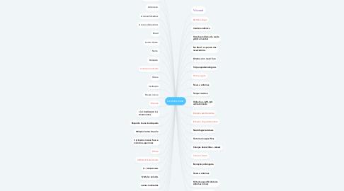 Mind Map: Leishmaniose