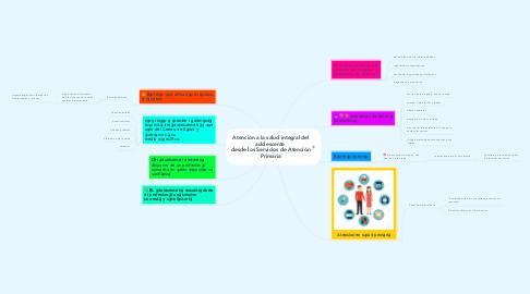 Mind Map: Atención a la salud integral del adolescente  desde los Servicios de Atención Primaria