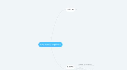 Mind Map: Plano de Ação Simplificado