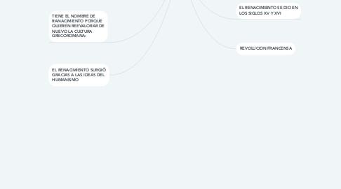 Mind Map: CONTEXTO HISTORICO DEL RENACIMIENTO