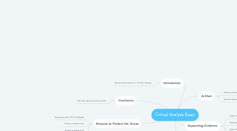 Mind Map: Critical Analysis Essay