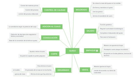 Mind Map: QUESO
