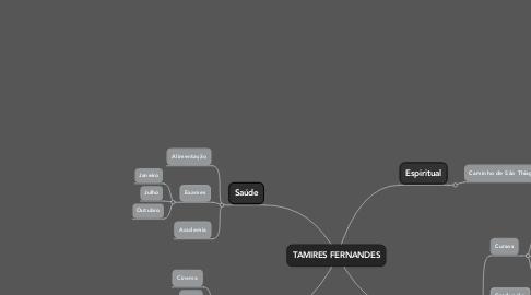Mind Map: TAMIRES FERNANDES