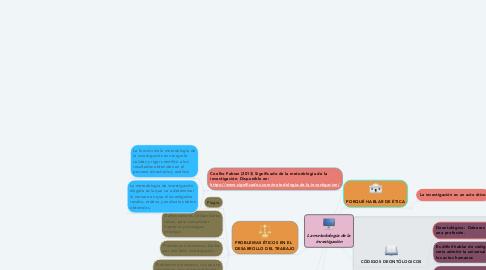 Mind Map: La metodología de la investigación