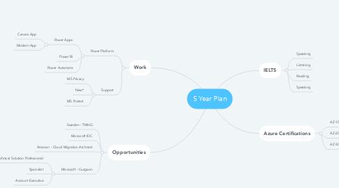 Mind Map: 5 Year Plan