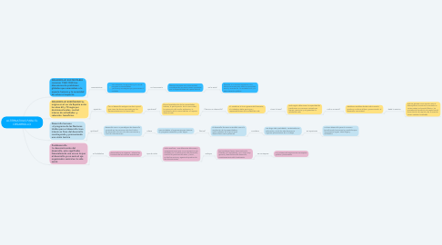 Mind Map: ALTERNATIVAS PARA EL DESARROLLO