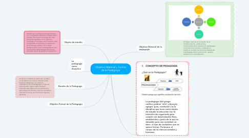 Mind Map: Objetivo Material y Formal de la Pedagogia