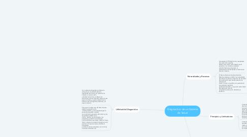 Mind Map: Diagnostico de un Sistema de Salud