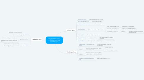 Mind Map: Chapter 29: Inflation, unemployment and business cycle