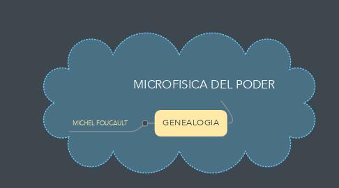 Mind Map: MICROFISICA DEL PODER