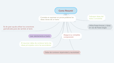 Mind Map: Como Resumir