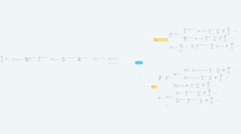 Mind Map: オーラルケア アンケート内容