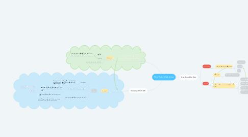 Mind Map: Plan Zalo Marketing