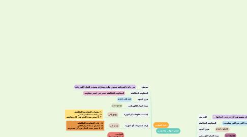 Mind Map: دوائر التوالي والتوازي