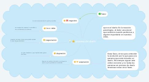 Mind Map: proceso de duelo