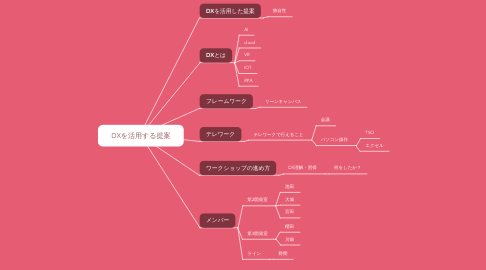 Mind Map: DXを活用する提案
