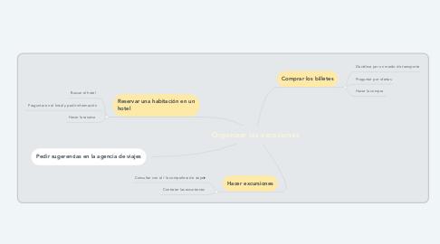 Mind Map: Organizar las vacaciones