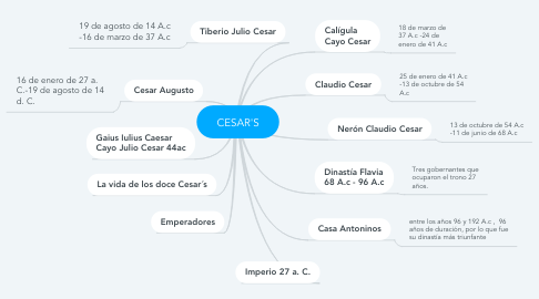 Mind Map: CESAR'S