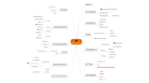 Mind Map: 2013 ICT Forecast