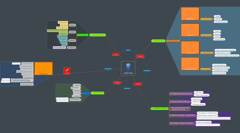 Mind Map: PATH OF THE THOUGHT LEADER
