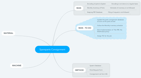 Mind Map: Spareparts Consignment