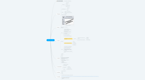 Mind Map: Mission Impossible