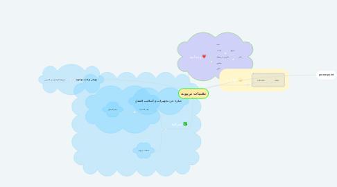 Mind Map: تقنيات تربوية
