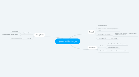 Mind Map: Spaces and Exchanges