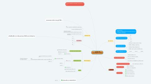 Mind Map: สรุปสัปดาห์ที่ 1 การประกันคุณภาพการศึกษา