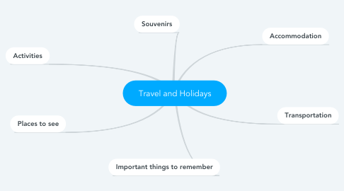 Mind Map: Travel and Holidays