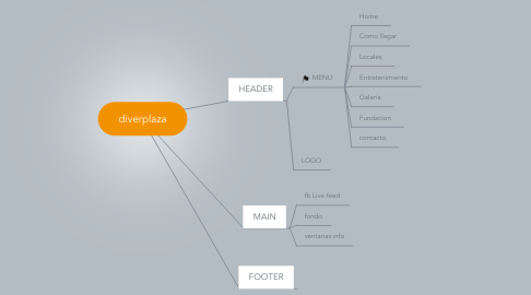 Mind Map: diverplaza