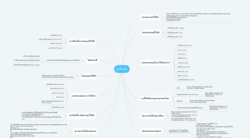 Mind Map: บุหรี่ไฟฟ้า