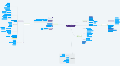 Mind Map: One Housing Corporate
