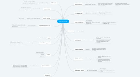 Mind Map: Ops Worry List
