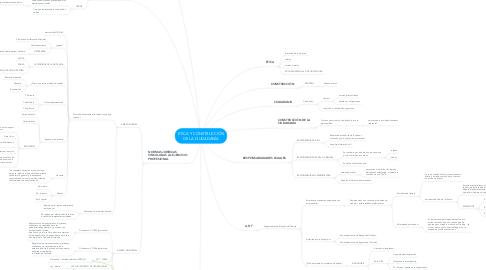 Mind Map: ÉTICA Y CONSTRUCCIÓN DE LA CIUDADANÍA