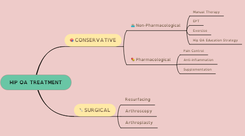 Mind Map: HIP OA TREATMENT