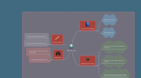 Mind Map: PBL Planning