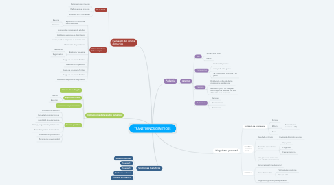 Mind Map: TRANSTORNOS GENÉTICOS