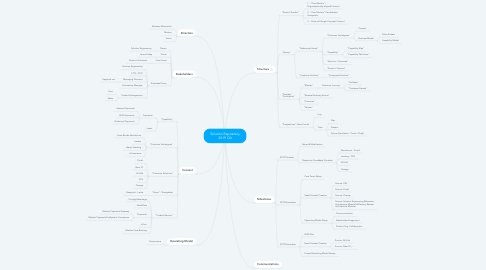Mind Map: Solution Repository 2019 Q4