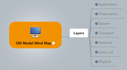 Mind Map: OSI Model Mind Map