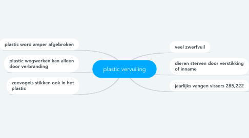 Mind Map: plastic vervuiling