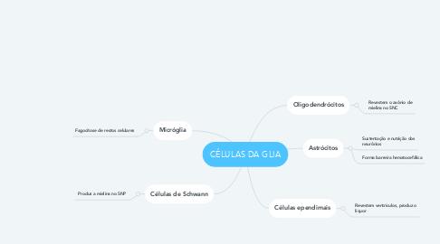 Mind Map: CÉLULAS DA GLIA