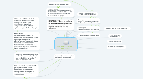 Mind Map: EPISTEMOLOGIA DE LA PEDAGOGIA