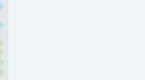 Mind Map: ASPECTOS DE YESHUA EN GALATAS 1 Y 2