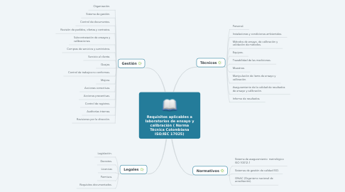 Mind Map: Requisitos aplicables a laboratorios de ensayo y calibración ( Norma Técnica Colombiana ISO/IEC 17025)