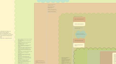 Mind Map: Mapa Mental RDC 17