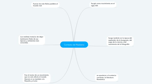 Mind Map: Contexto del Realismo
