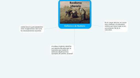 Mind Map: Definicion de Realismo