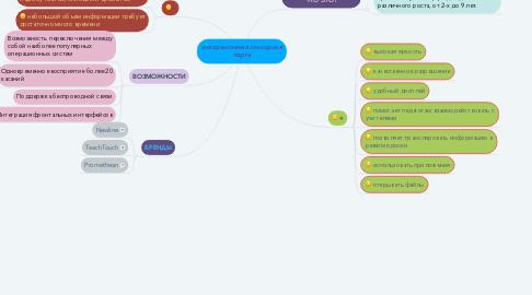Mind Map: интерактивная сенсорная парта